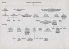 Drzewo genealogiczne Rodu Sierpowskich
