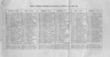 Józefa Ungra Kalendarz Warszawski Popularno-Naukowy Illustrowany na rok przestępny 1876 który ma dni 366