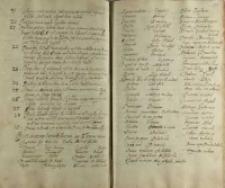 Dictionarium Latino-Pollonicum siue Callepinus nouus