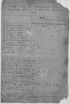 Rejestr zasług i ordynacji wybranych przez Macieja Foloziaka włodarza w Bodzewku w1838 roku