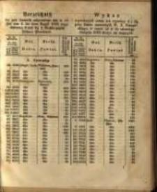 Wykaz wywołanych celem ich wymiany 4 I 3 ½ proc. listów zastawnych W. X. Poznańskiego, w czasie od 4 do ostatniego sierpnia 1863 złożyć się mających.