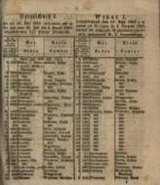Wykaz wylosowanych dnia 16. Maja 1855 a w czasie od 21. Lipca do 4. Sierpnia 1855 złożyć się mających 3 ½ procentowych listów zastawnych W. Ks. Poznańskiego