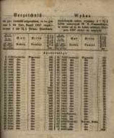 Verzeichniss der zum Amtausch aufgerufenen, in der Zeit vom 4. bis Ende August 1857 einuliefernden 4 und 3 1/2 % Posener Pfandbriefe