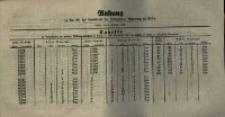Anhang zu Nr. 40. des Amtsblatts... Posen, den 6. October 1857